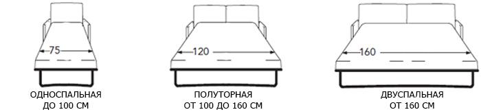 стандартні розміри ліжок